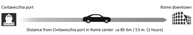 Distance from Rome to Civitavecchia port