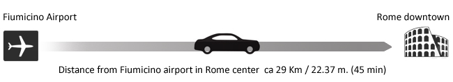 Distance from Rome to Fiumicino Airport