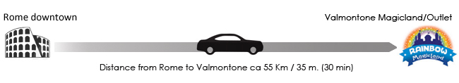 Distance from Rome to Valmontone